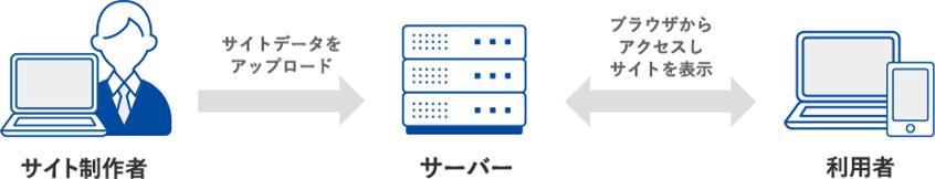サイト制作者がサイトデータをサーバーへアップロード利用者はブラウザからアクセスしサーバーからサイトを表示
