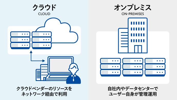 クラウドはクラウドベンダーのリソースをネットワーク経由で利用 オンプレミスは自社内やデータセンターでユーザー自身が管理運用