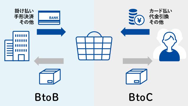ByoBのECは架け払い・手形決済 BtoCのECはカード払い・現金引換が必要