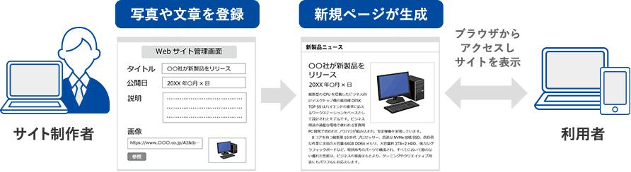 サイト制作者が写真や文章を登録し新規ページが生成 利用者がブラウザからアクセスしサイトを表示