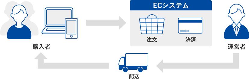 購入者がオンラインでECシステムで注文・決済 運営者が商品を購入者へ配送