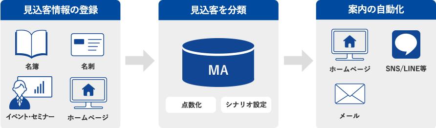 見込客情報の登録から見込客の分類 案内を自動化