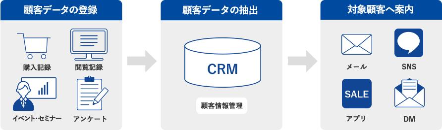 顧客データの登録 顧客データの管理・抽出 対象顧客へ案内